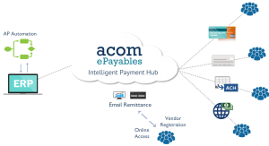 Why Choose Electronic Payments With Sage 300 and ACOM ePayables?